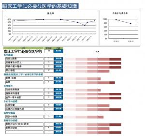 模擬試験結果(グラフあり)